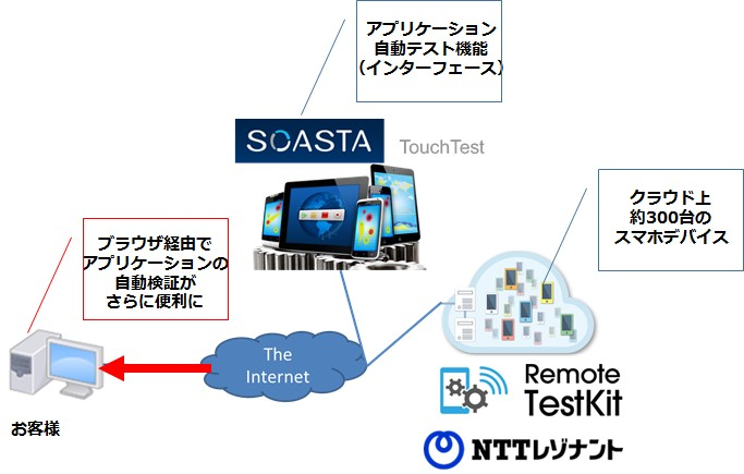 RTK_SOASTA連携図