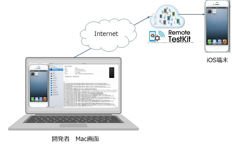 XcodeとRemote TestKit連携イメージ