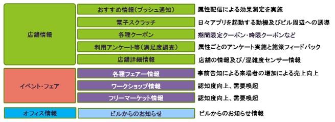 田町グランパークアプリの提供メニュー