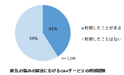 病気の悩みの解決におけるQ&Aサービスの利用経験