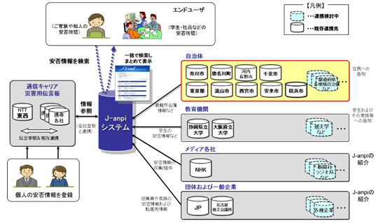J-anpiと自治体および企業・団体の連携状況