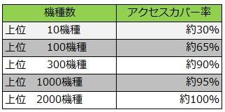 Android上位機種毎のアクセスカバー率