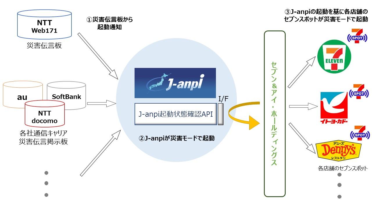 J-anpiとセブンスポットの連携図