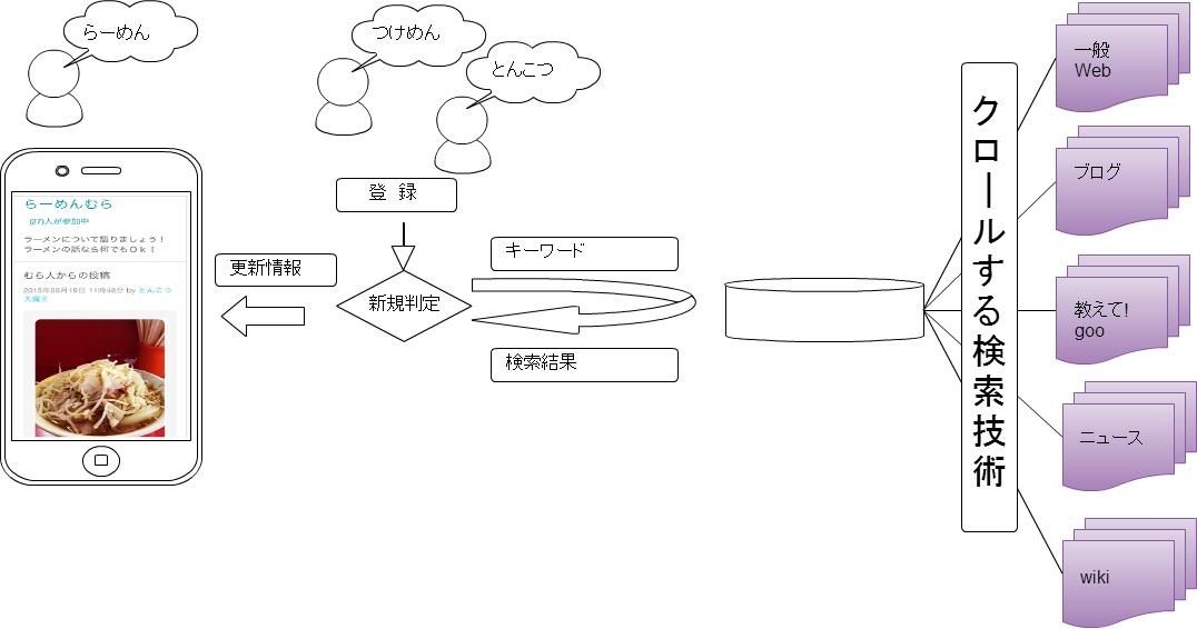 「自動検索技術」イメージ図