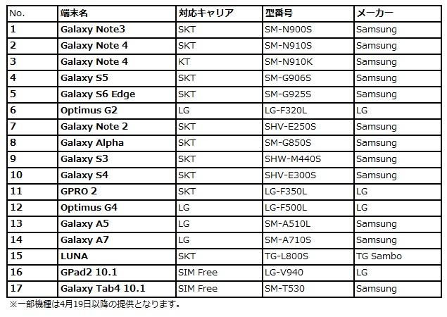 追加韓国端末一覧表(一部機種は4月19日以降の提供となります)