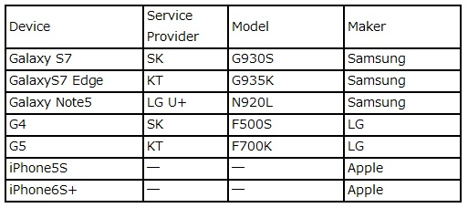 Korean Device Lineup (excerpt)
