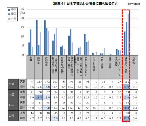 【調査4】日本で被災した場合に最も困ること