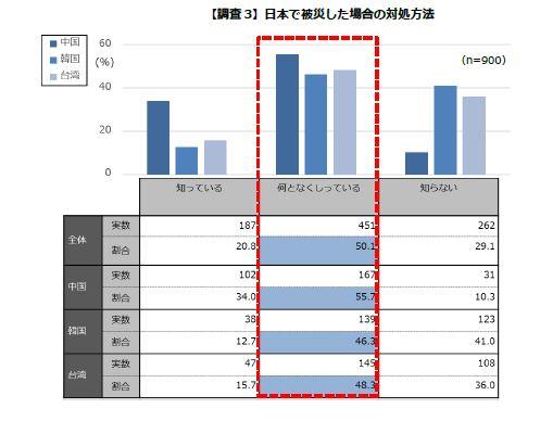 【調査3】日本で被災した場合の対処方法