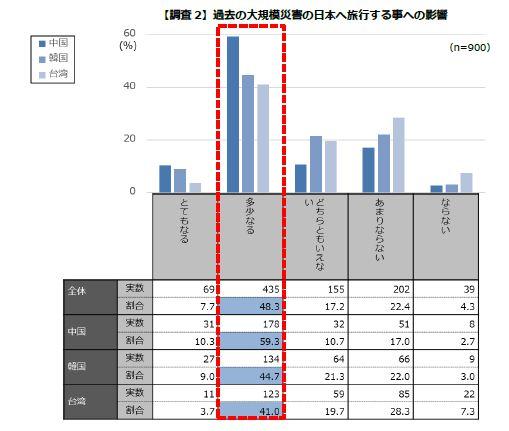 【調査2】過去の大規模災害の日本へ旅行する事への影響
