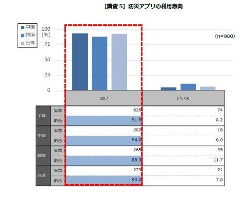 【調査5】防災アプリの利用意向