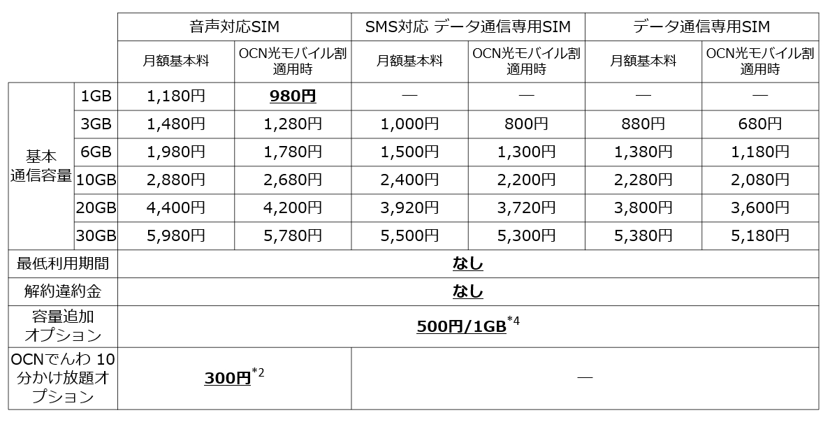 ocn モバイル one 最低 利用 期間